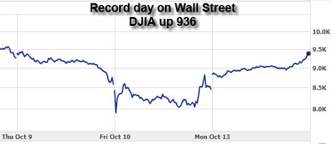 3 day graph of DJIA