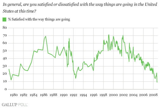 Gallup Satisfaction Poll