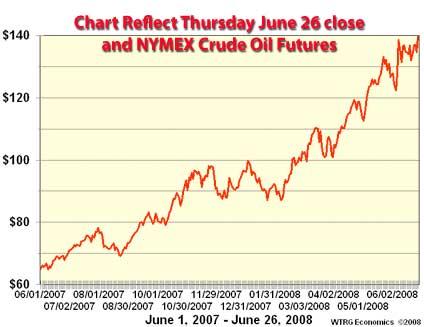 NYMEX Crude Oil Chart