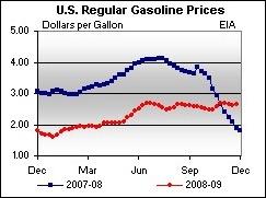 eiadoaretailgasprices2007-2009