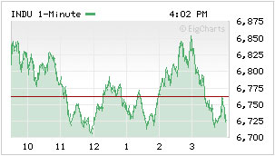 DJIA new 3/3/2009 low