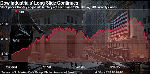 DJIA slide
