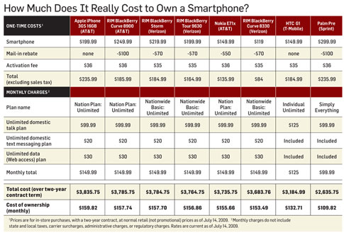 Cost of Smartphone