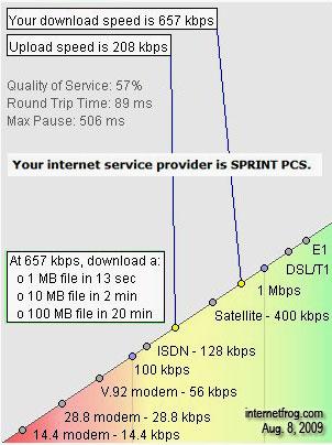 MyTether InternetFrog Speeds
