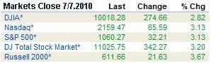 markets100707