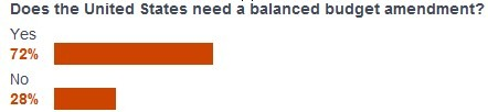 cnbcbalancebudgetamendpoll