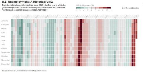 recessionsunemployment