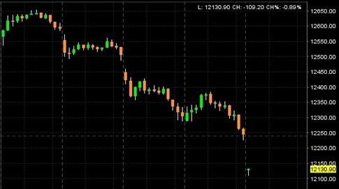 marketdown110729am