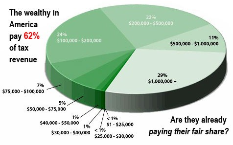 wealthypayingtheirfairshare