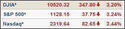 marketsdown100506