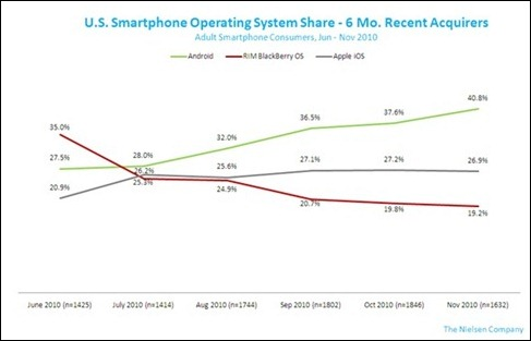 graph_end2010_smartphonebuying
