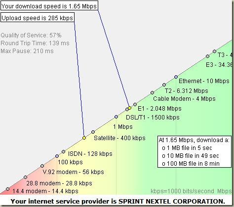 Sprint3GInternetFrogSpeed10