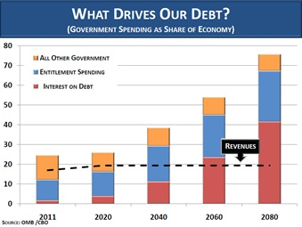 whatdrivesourdebt2_110404