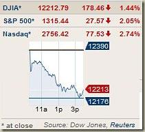 markets110222