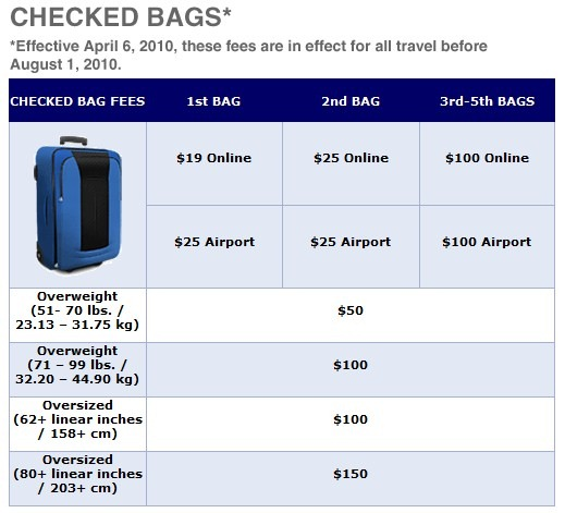 Less inclusive airline travel and fees for additional for Spirit airlines ticket prices