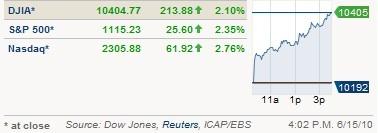 markets100615