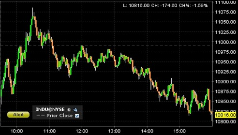 marketclose110819