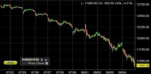 marketdownagain110804