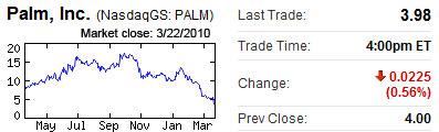 Palm Market Close 3/22/2010