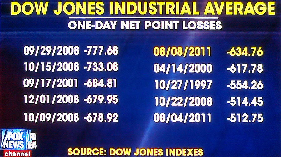 dow one-day downs