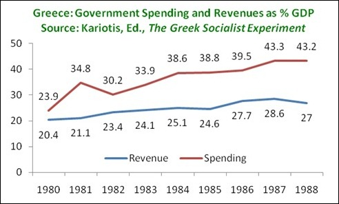 GreeceStateFinances1980s
