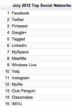 topsocialnetworksjuly2012