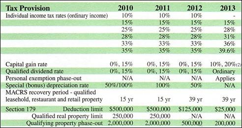 taxtable2010-2013