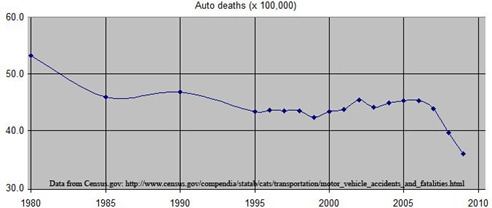 autodeaths19802010