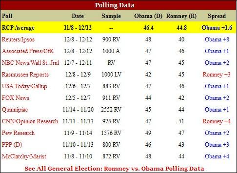 polls_obamaromney111214