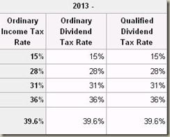 dividendrates2013
