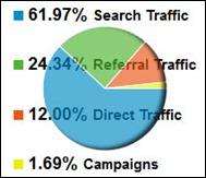 analytics2012