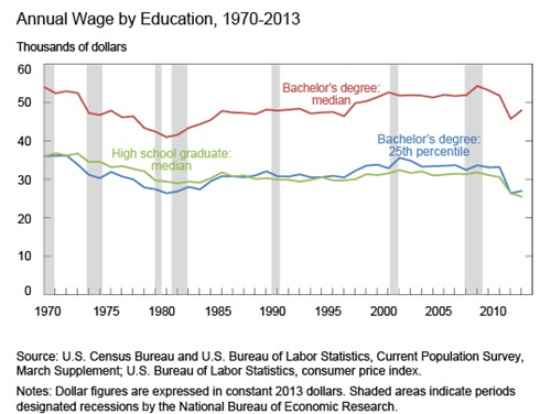 college-wage-2013