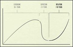 economiccycle