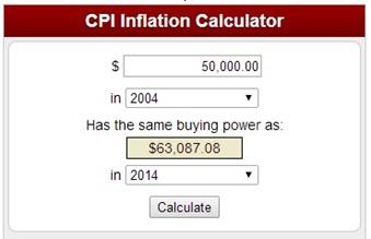 cpiinflationcalculator