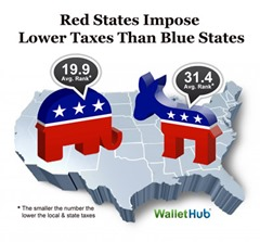 red-states-impose-lower-taxes-than-blue-states1