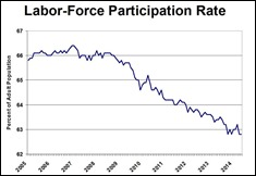 laborparticipationrate2014