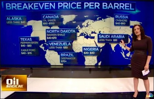 CNBC_BreakEven4Oil