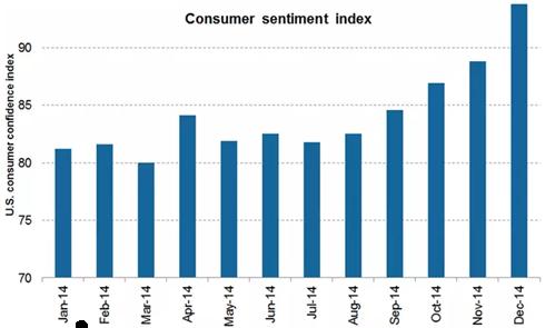 consumersentimentindex2014