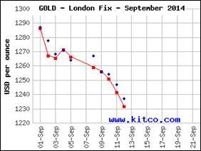 goldkitcosept2014