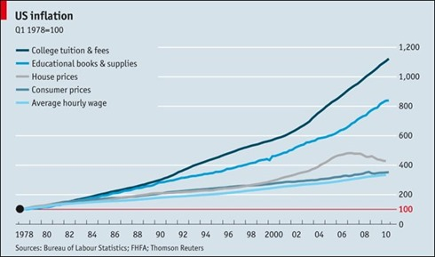 rising-student-debt