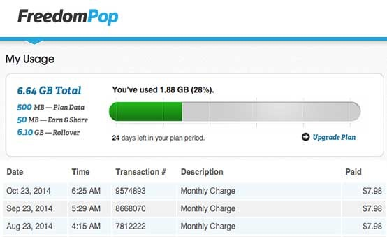 Ting And Freedompop A Successful Week Only Using