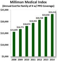 millimanmedicalindex2008-20
