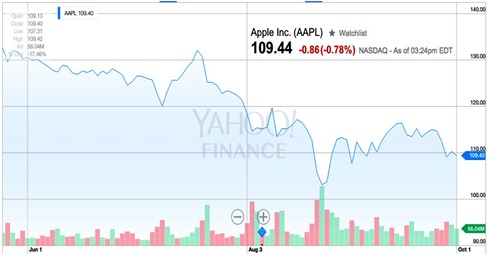 AAPL151001PM