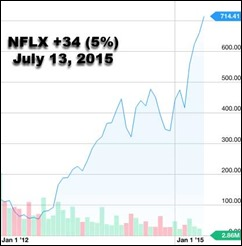 NFLX2012-2015July