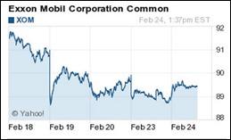 Exxon5day150224
