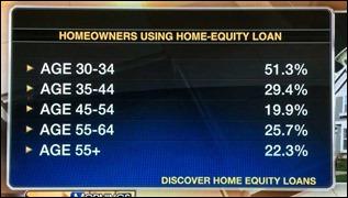 HomeequityAges160825