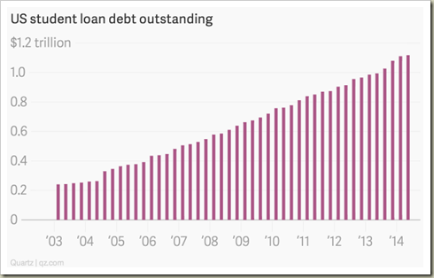 the-stock-of-outstanding-student-debt-in-the-us-ha-1414915471.15-3350204