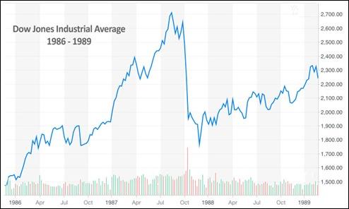 DJIA_Chart1986-1989