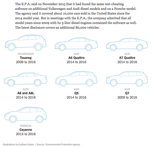 AdditionalDieselGate Cars