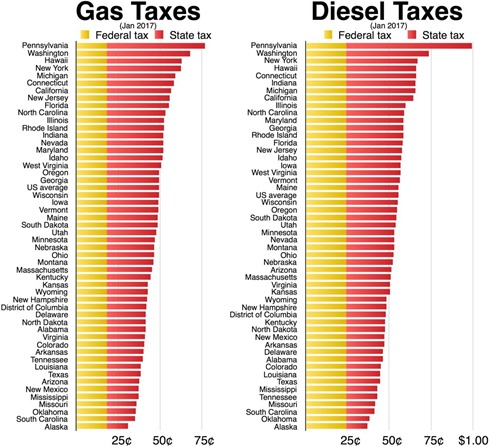 Gas_and_Diesel_taxes